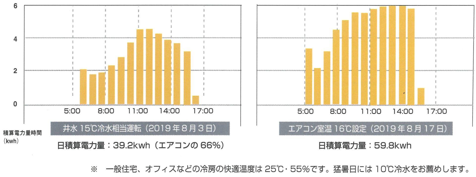 実測グラフ